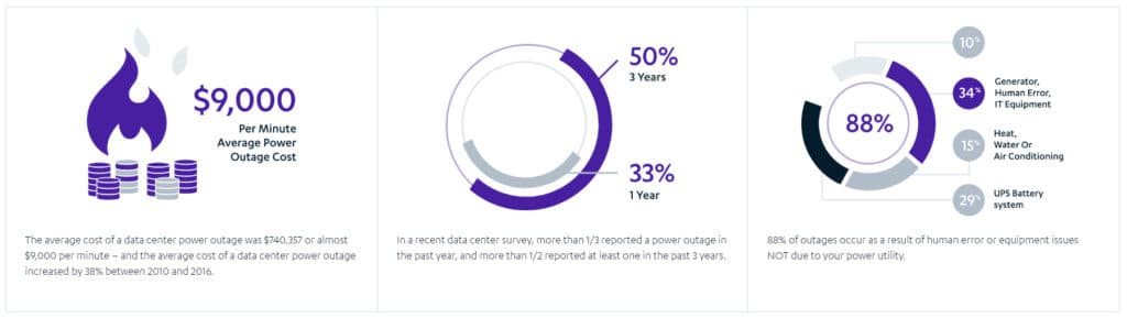 data center power quality threats